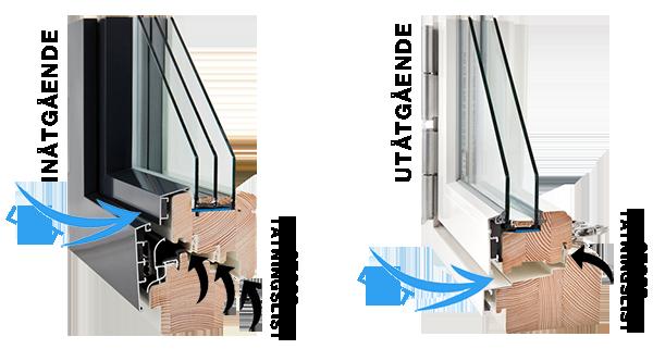 utåtgående fönster vs inåtgående fönster - stillastående luft